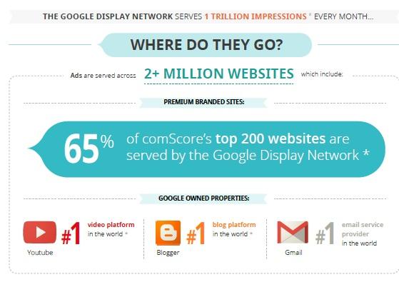 Comscore Google Banner Ads Infographic Part 1